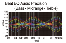 Beat EQ for user customisable sound