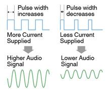 Amplificateur de puissance à technologie MOS-FET