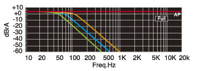 Включение фильтра низких частот (ФНЧ) приводит к передаче через выбранные выходы только низких частот...