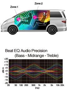 2-Zonen-Entertainment und Beat EQ für benutzerdefinierte Klangeinstellungen