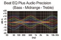 Beat EQ Plus für benutzerdefinierte Klangeinstellungen