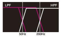 Integrierte Hoch- und Tiefpassfilter