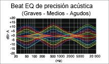 Beat EQ para un sonido personalizable
