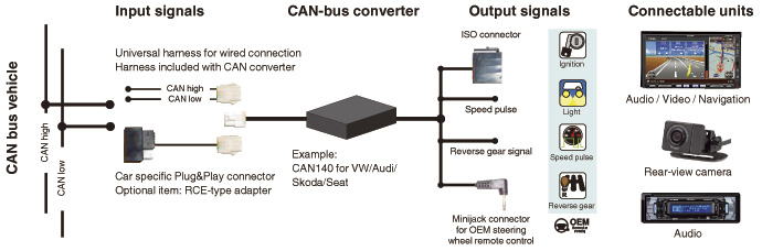 Clarion UK | CAN-bus converter