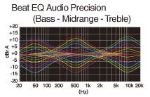 Beat EQ για δυνατότητα προσαρμογής του ήχου από το χρήστη