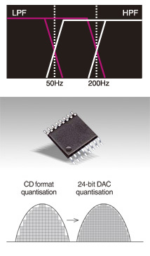 Filtri integrati passa-alto e passa-basso, convertitore D/A a 24 bit