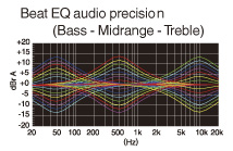 Personalizzazione del suono in base alle preferenze dell'utente con Beat EQ