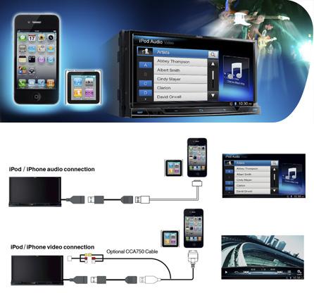 Made for iPod® eMadeforiPhone® per un'integrazione trasparente