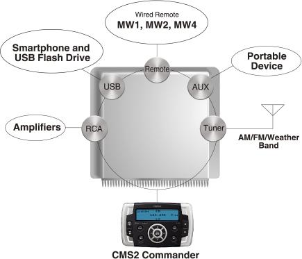 Clarion CMS2 ricevitore multimediale Marino