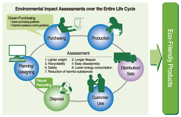 research paper environmental impact assessment International journal of advance research in science and engineering in this paper an attempt has been made to use environmental impact assessment.