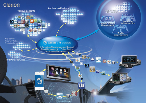 Clarion Japan Quot Smart Access Quot Cloud Telematics Service For In Car Use To Be Launched In U S