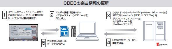 カーナビ カーオーディオ クラリオン | Clarion Japan | HDDナビマスター