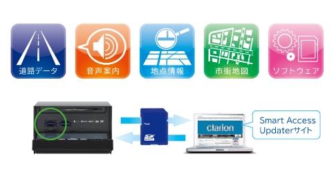 Clarion Japan |Smart Access