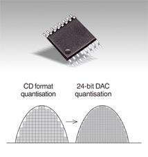 24-bit D/A converter