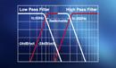 Кроссовер высоких/низких частот (XR2420/XR2220)