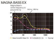Функция MAGNA BASS EX для динамичного звучания низких частот