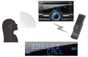 Встроенная поддержка технологии Bluetooth®