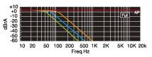 Nízkopriepustný filter pre basový reproduktor