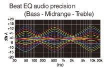 Režim Beat EQ pre používateľom prispôsobiteľný zvuk