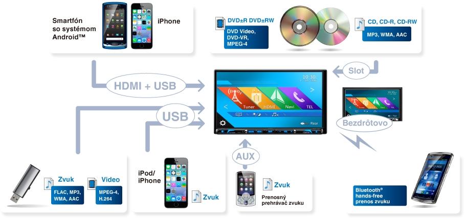 Iphone a Ipad, funguje na fotky, videá a hudbu, prenos aj.