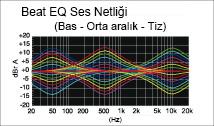 Kullanıcı Tarafından Özelleştirilebilir Ses için Beat EQ