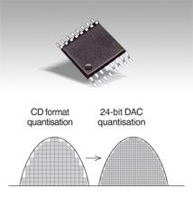24-bit D/A dönüştürücü
