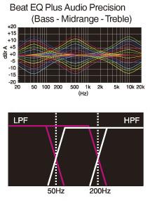 Kullanıcı tarafından özelleştirilebilir ses için Beat EQ, Dahili Düşük Frekans Geçiren / Yüksek Frekans Geçiren Filtreler