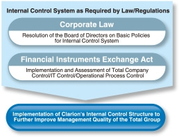 Internal control system for trading company